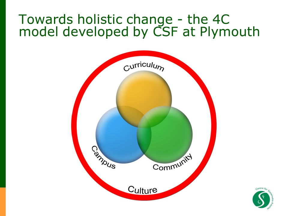 Towards holistic change - the 4C model developed by CSF at Plymouth