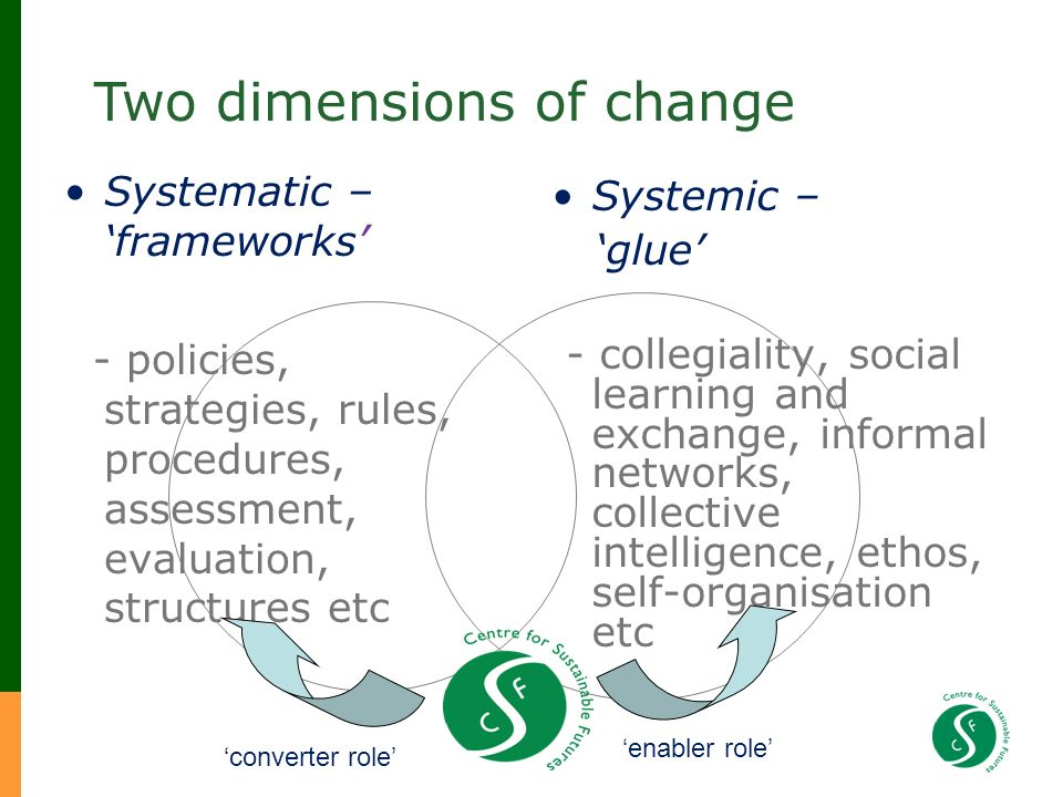 Systematic – frameworks - policies, strategies, rules, procedures, assessment, evaluation, structures etc Systemic – glue - collegiality, social learning and exchange, informal networks, collective intelligence, ethos, self-organisation etc converter role enabler role Two dimensions of change