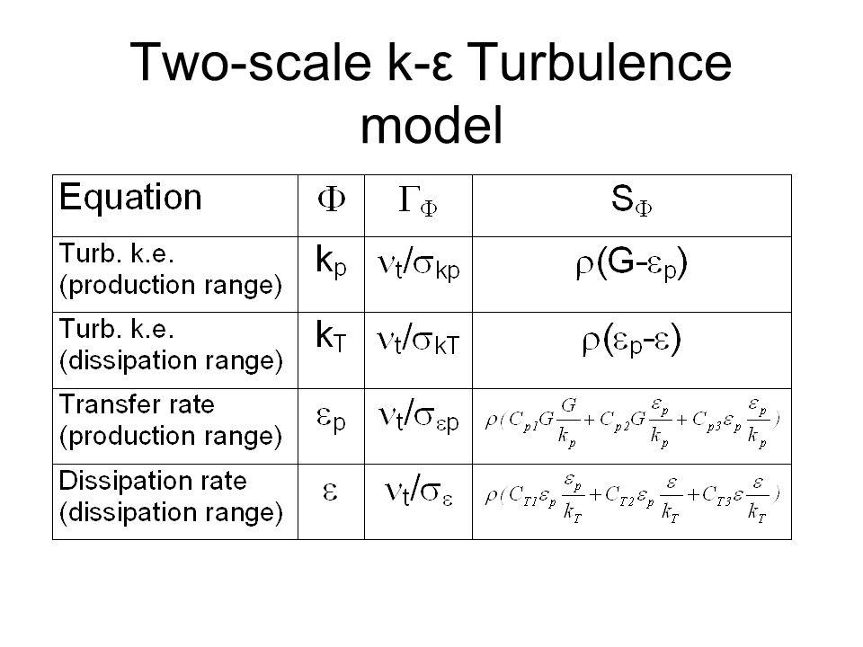 Two-scale k-ε Turbulence model