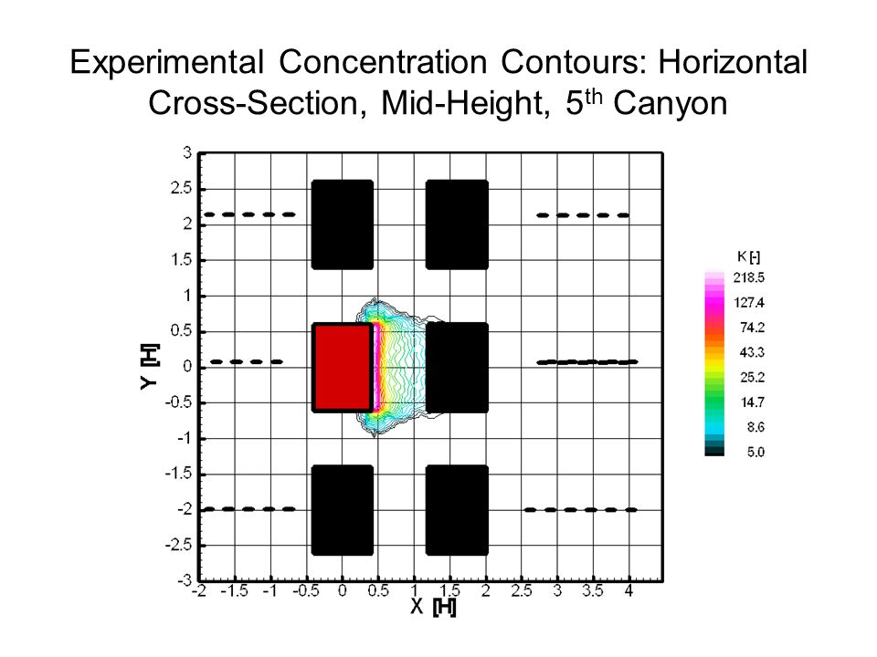 Experimental Concentration Contours: Horizontal Cross-Section, Mid-Height, 5 th Canyon