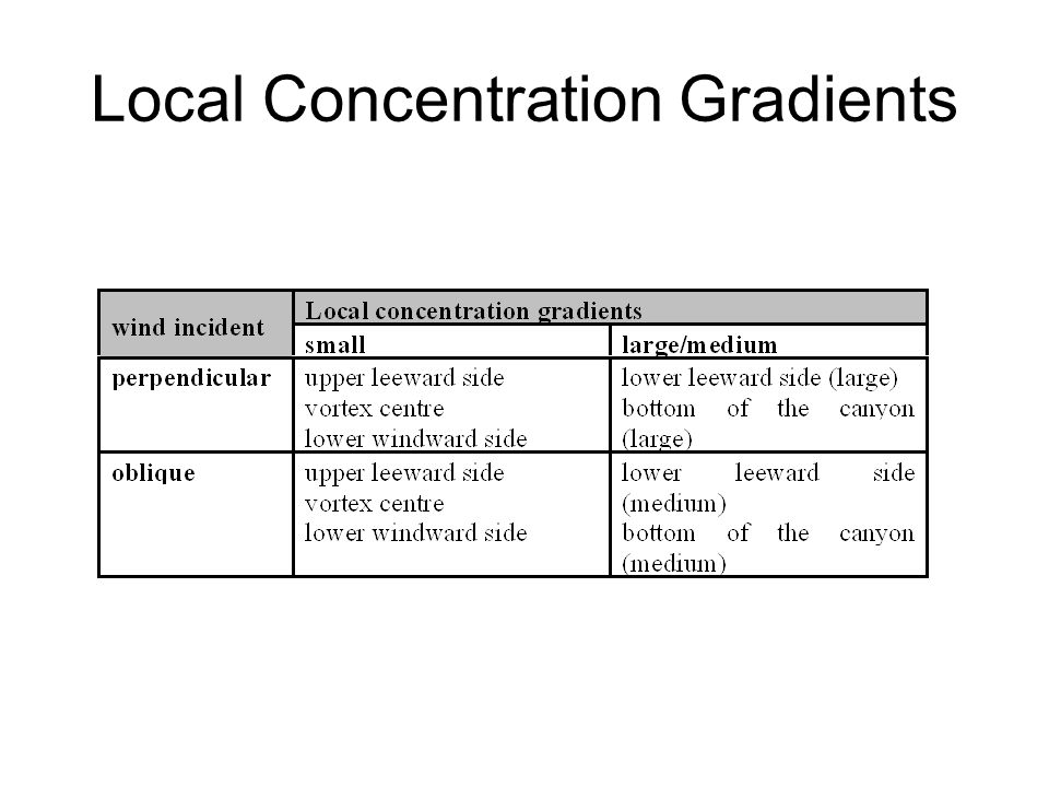 Local Concentration Gradients