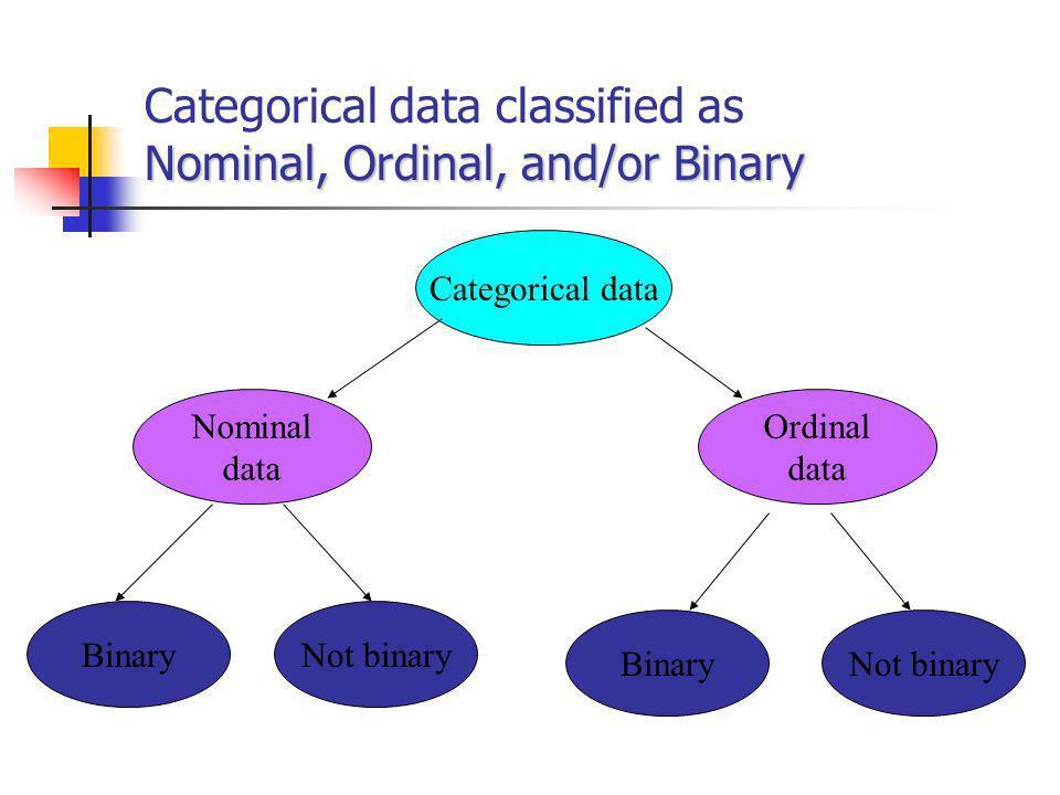 Examples: Categorical Data Eye color blue, brown, hazel, green, etc.