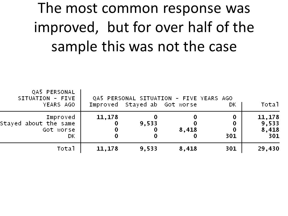 The most common response was improved, but for over half of the sample this was not the case