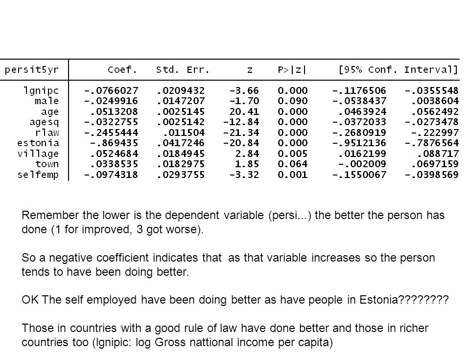 Remember the lower is the dependent variable (persi...) the better the person has done (1 for improved, 3 got worse). So a negative coefficient indica