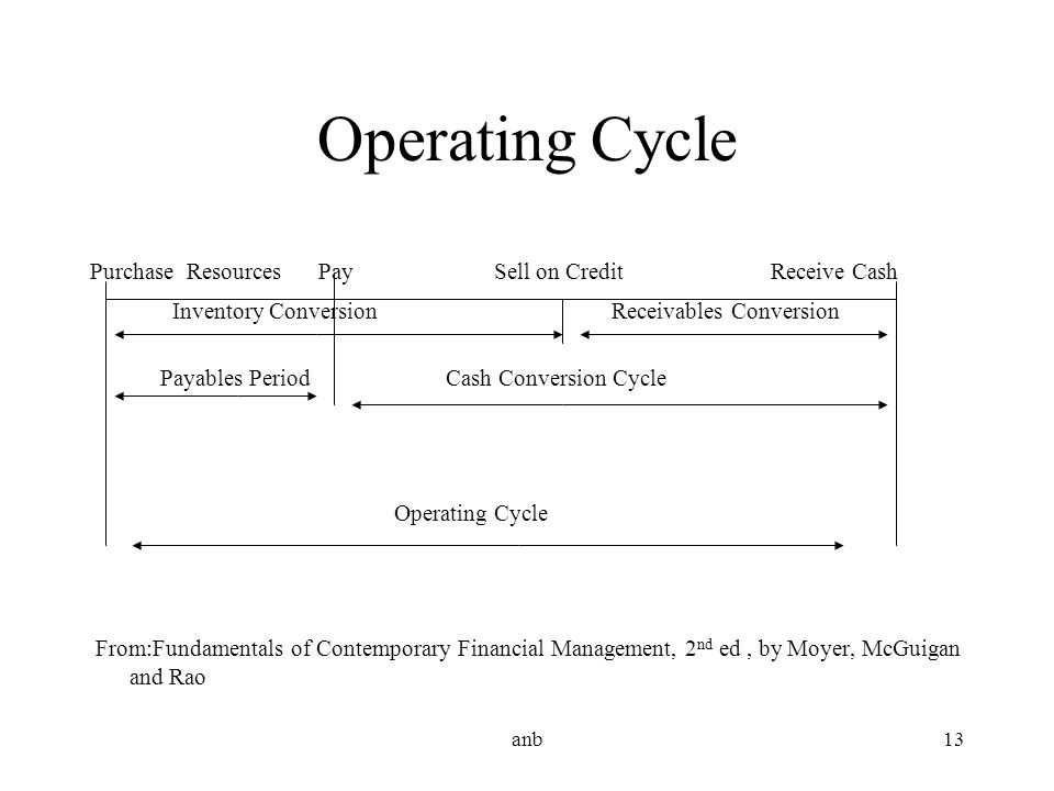 anb13 Operating Cycle Purchase Resources Pay Sell on Credit Receive Cash Inventory Conversion Receivables Conversion Payables Period Cash Conversion C