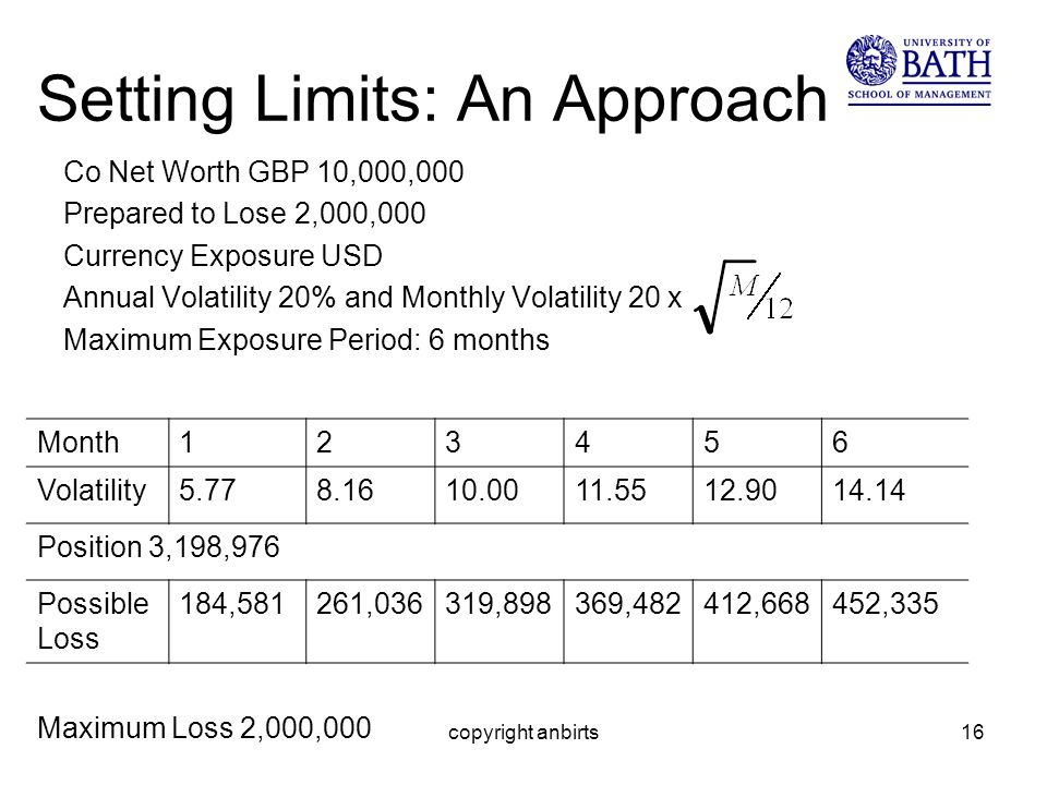 copyright anbirts16 Setting Limits: An Approach Co Net Worth GBP 10,000,000 Prepared to Lose 2,000,000 Currency Exposure USD Annual Volatility 20% and Monthly Volatility 20 x Maximum Exposure Period: 6 months Month123456 Volatility5.778.1610.0011.5512.9014.14 Position 3,198,976 Possible Loss 184,581261,036319,898369,482412,668452,335 Maximum Loss 2,000,000