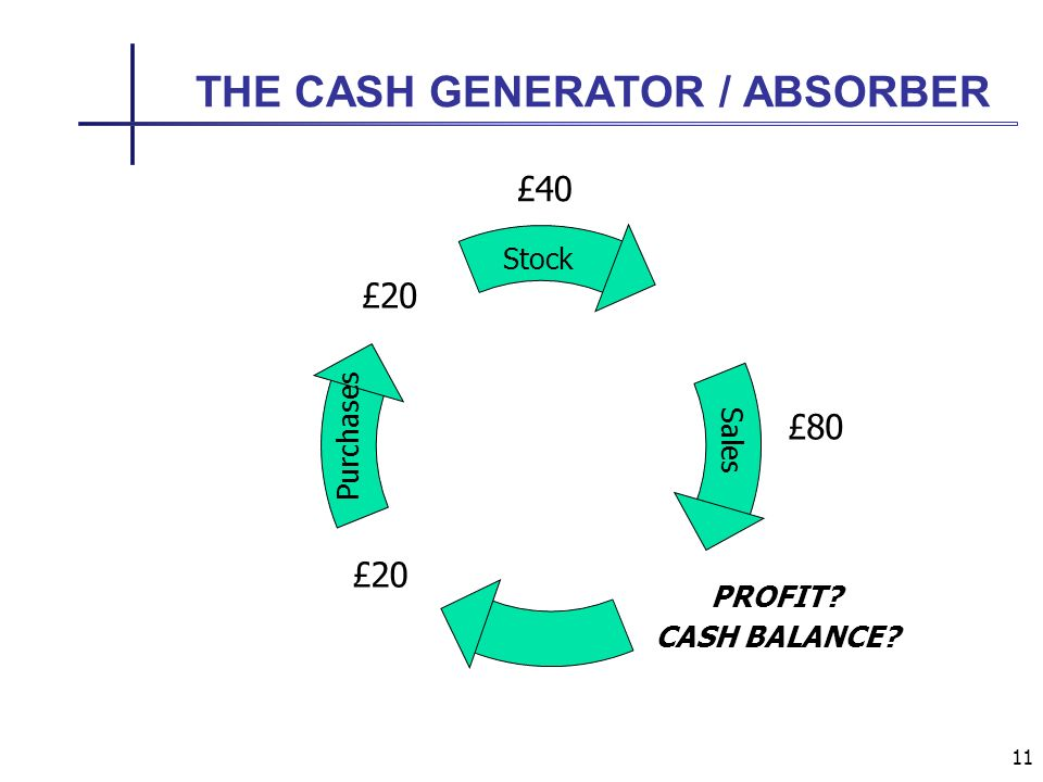 11 THE CASH GENERATOR / ABSORBER PROFIT CASH BALANCE Stock Purchases Sales £20 £40 £80