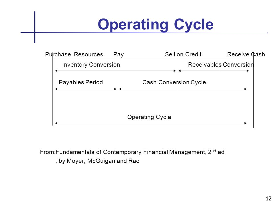 12 Operating Cycle Purchase Resources Pay Sell on Credit Receive Cash Inventory Conversion Receivables Conversion Payables Period Cash Conversion Cycle Operating Cycle From:Fundamentals of Contemporary Financial Management, 2 nd ed, by Moyer, McGuigan and Rao