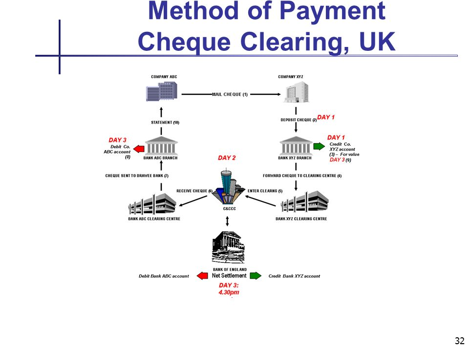 32 Method of Payment Cheque Clearing, UK