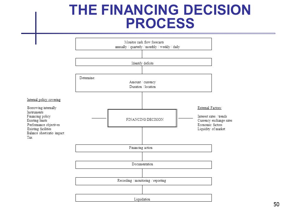 50 THE FINANCING DECISION PROCESS Monitor cash flow forecasts annually / quarterly / monthly / weekly / daily Determine: Amount / currency Duration / location Financing action Documentation Recording / monitoring / reporting Liquidation FINANCING DECISION Identify deficits External Factors: Interest rates / trends Currency exchange rates Economic factors Liquidity of market Internal policy covering Borrowing internally Instruments Financing policy Existing limits Performance objectives Existing facilities Balance sheet/ratio impact Tax