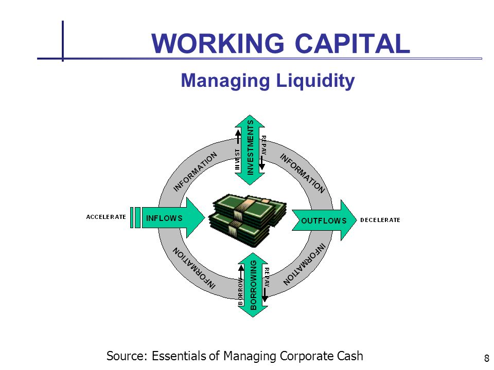 8 WORKING CAPITAL Managing Liquidity Source: Essentials of Managing Corporate Cash