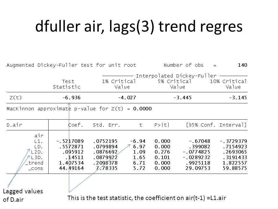 dfuller air, lags(3) trend regres This is the test statistic, the coefficient on air(t-1) =L1.air Lagged values of D.air