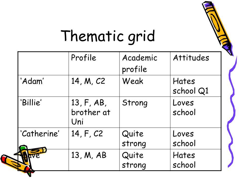 Thematic grid ProfileAcademic profile Attitudes Adam14, M, C2WeakHates school Q1 Billie13, F, AB, brother at Uni StrongLoves school Catherine14, F, C2Quite strong Loves school Dave13, M, ABQuite strong Hates school