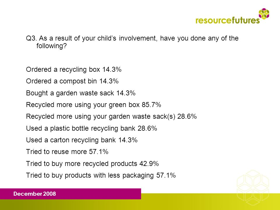 December 2008 Q3. As a result of your childs involvement, have you done any of the following? Ordered a recycling box 14.3% Ordered a compost bin 14.3