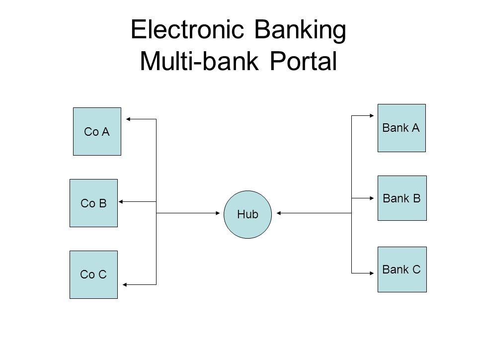 Electronic Banking Multi-bank Portal Co A Co B Co C Hub Bank A Bank B Bank C