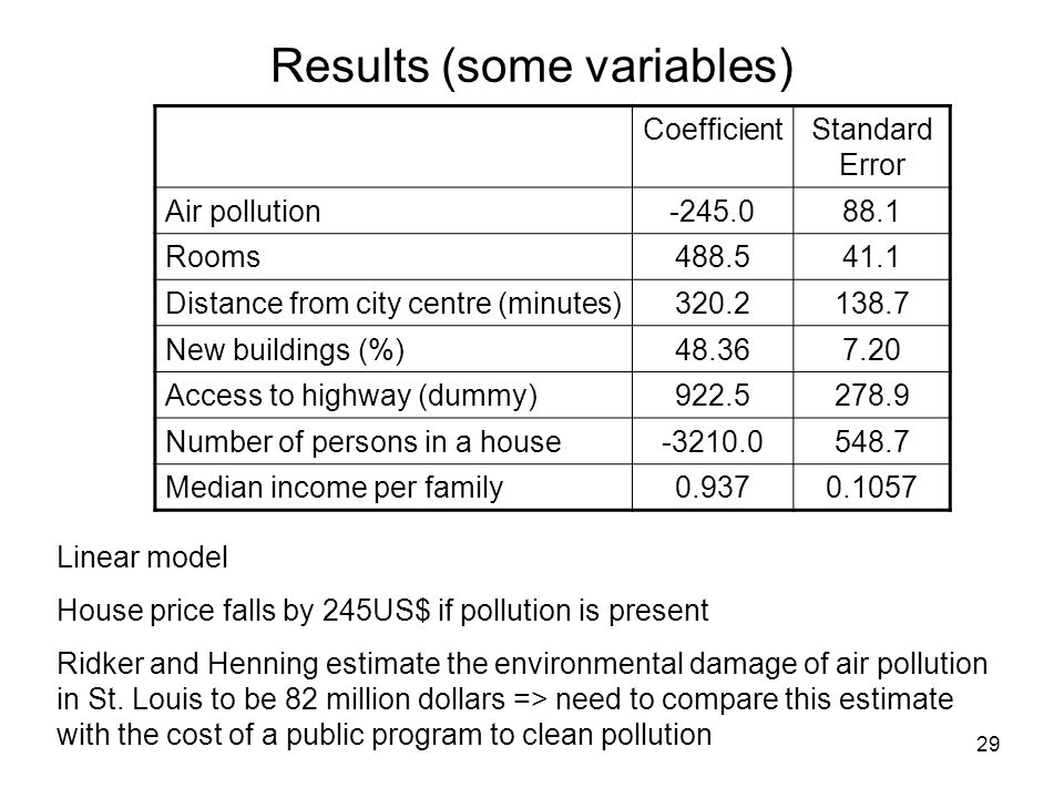29 Results (some variables) CoefficientStandard Error Air pollution-245.088.1 Rooms488.541.1 Distance from city centre (minutes)320.2138.7 New buildin