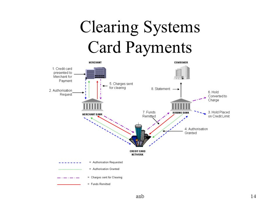 anb14 Clearing Systems Card Payments