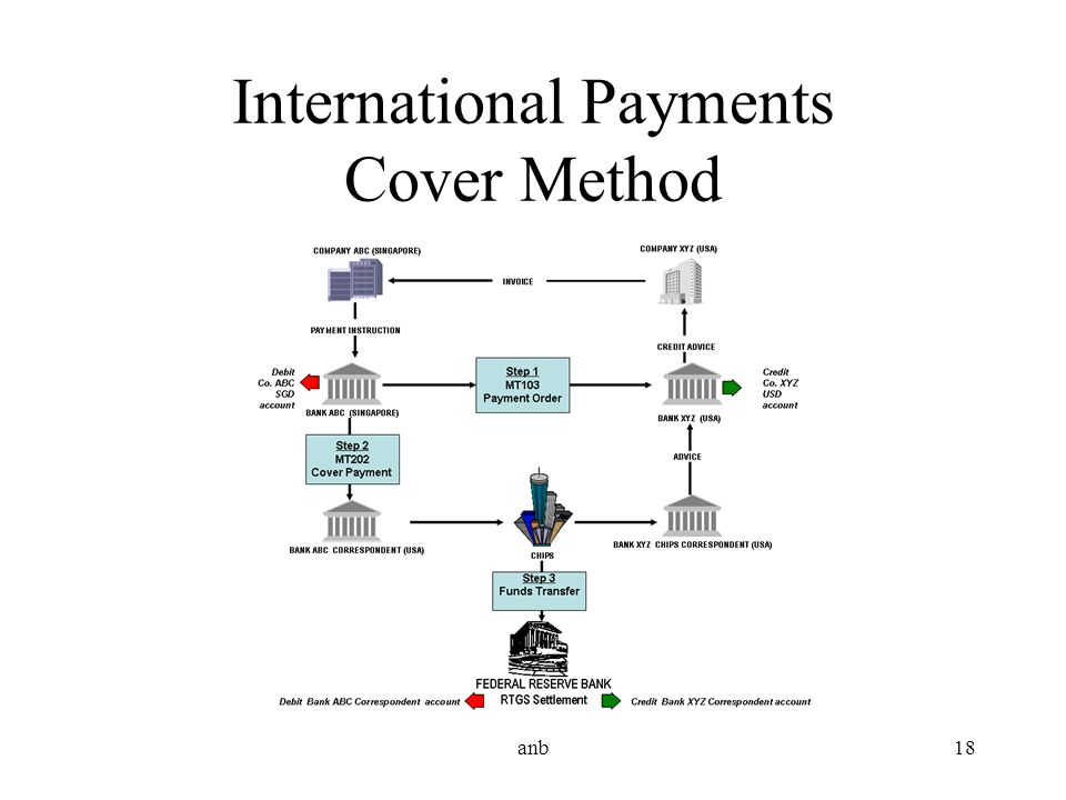 International Payments Cover Method anb18