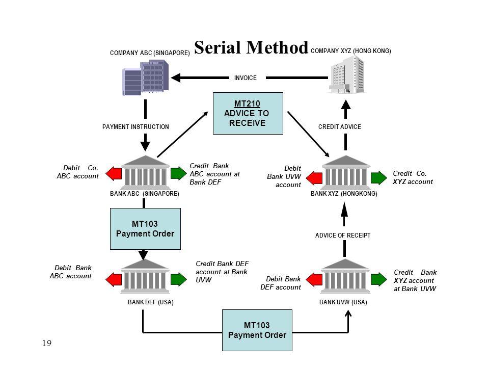 Serial Method 19 COMPANY ABC (SINGAPORE) COMPANY XYZ (HONG KONG) BANK ABC (SINGAPORE)BANK XYZ (HONGKONG) BANK DEF (USA)BANK UVW (USA) PAYMENT INSTRUCT
