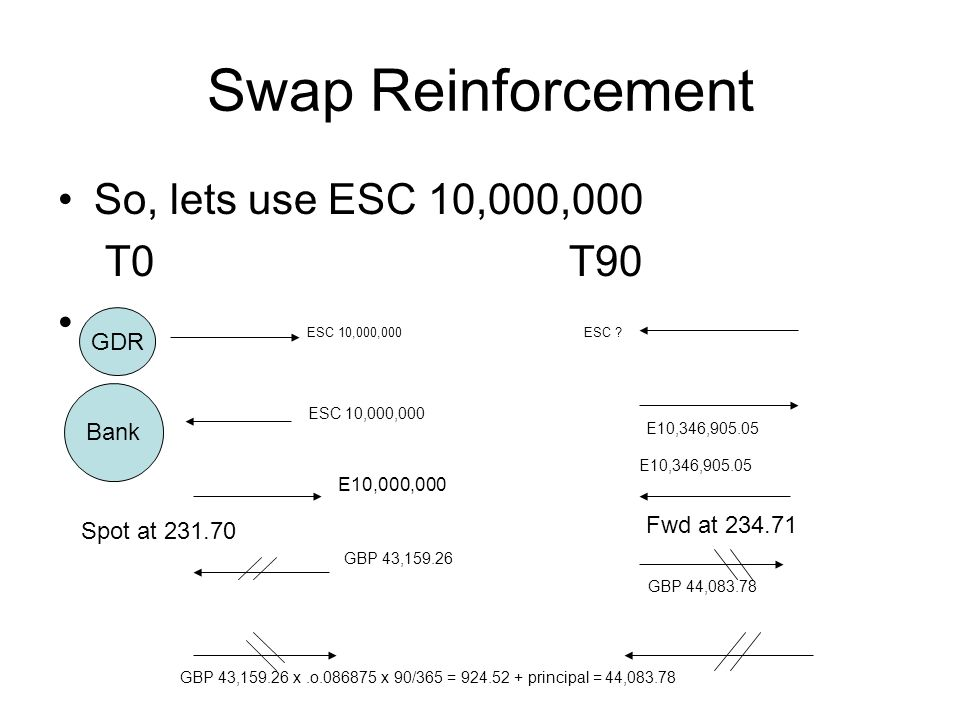 Swap Reinforcement So the interest rate that could be offered is E10,346,905.05 – 10,000,000 = 346,905.05 346,905.05 x 360 x 100 = 13.88 10,000,000 90