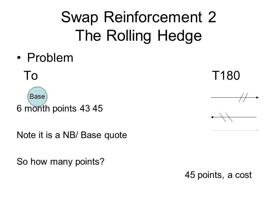 Swap Reinforcement 2 The Rolling Hedge Some further information 1 month points 4 - 5 3 month points 19 – 20 Any ideas?