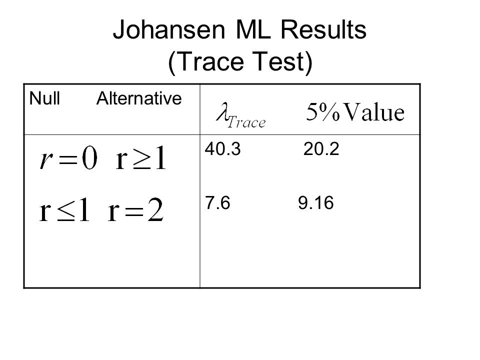 Johansen ML Results (Trace Test) Null Alternative 40.3 20.2 7.6 9.16