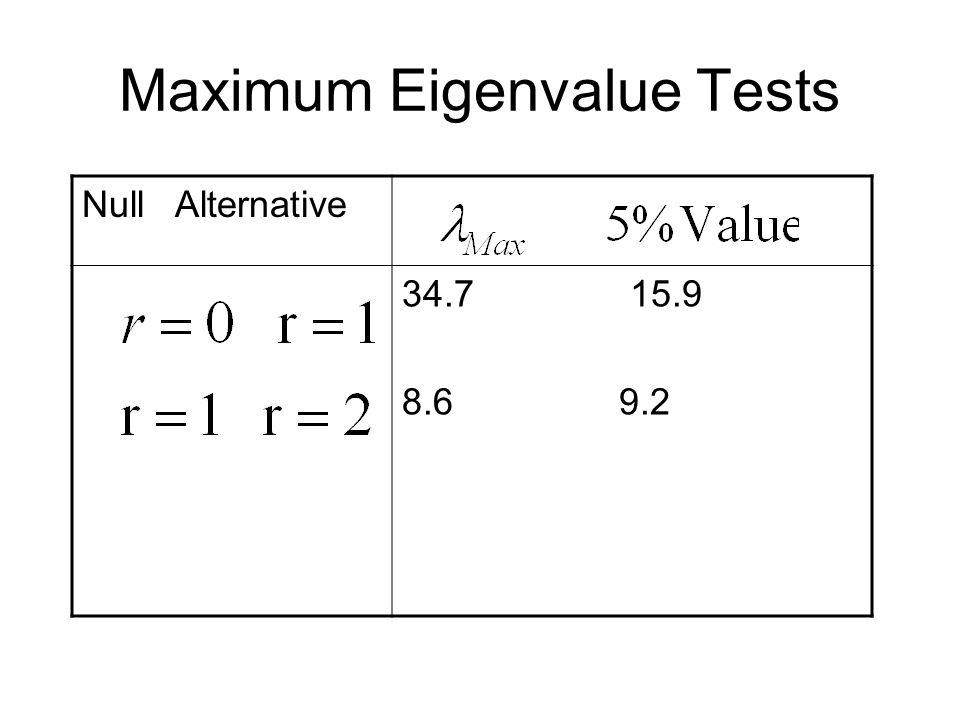 Maximum Eigenvalue Tests Null Alternative 34.7 15.9 8.6 9.2