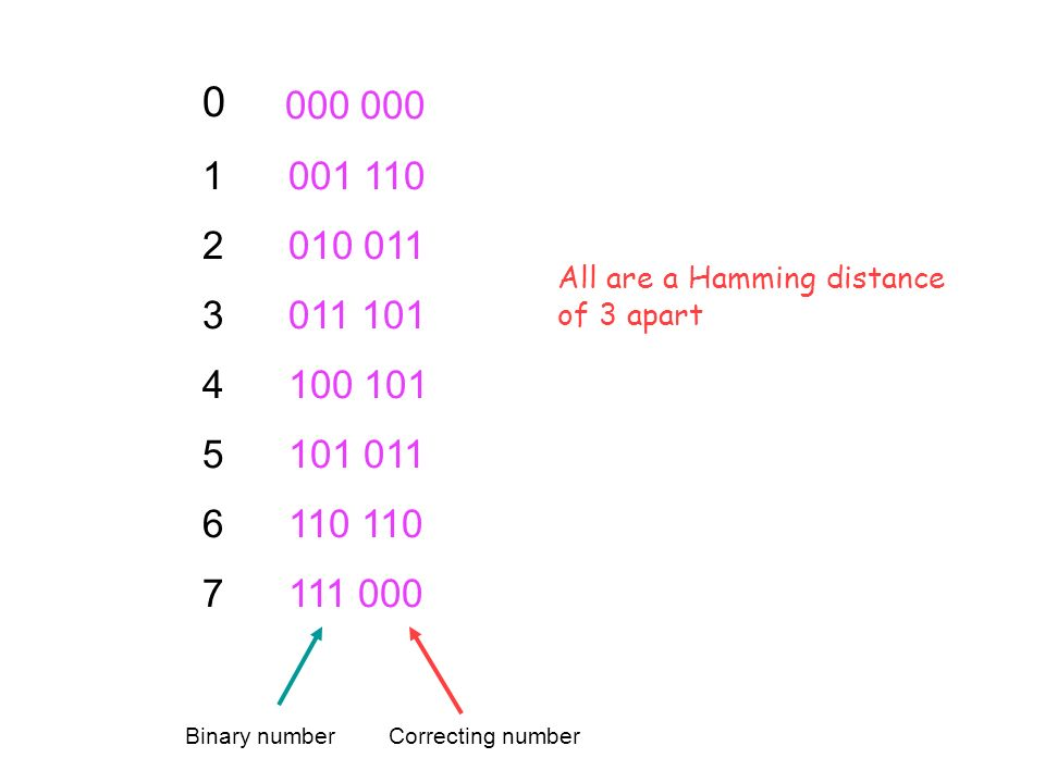 Idea: Choose a code of binary numbers 3 Hamming distances apart Any error is then always closer to the original number than to any other number