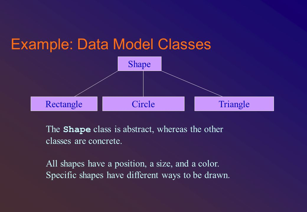 Example: Data Model Classes Shape RectangleTriangleCircle The Shape class is abstract, whereas the other classes are concrete. All shapes have a posit
