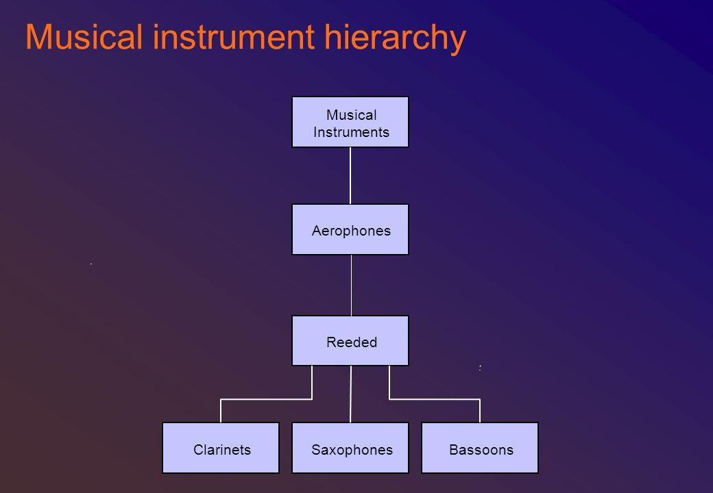 Musical instrument hierarchy Aerophones Musical Instruments Reeded ClarinetsSaxophonesBassoons