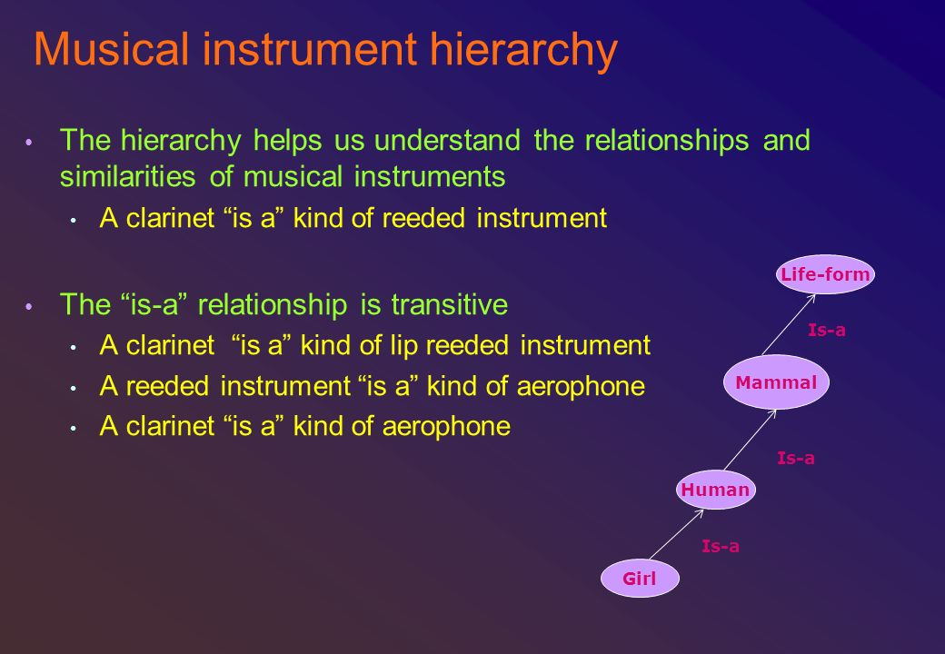 Musical instrument hierarchy The hierarchy helps us understand the relationships and similarities of musical instruments A clarinet is a kind of reede