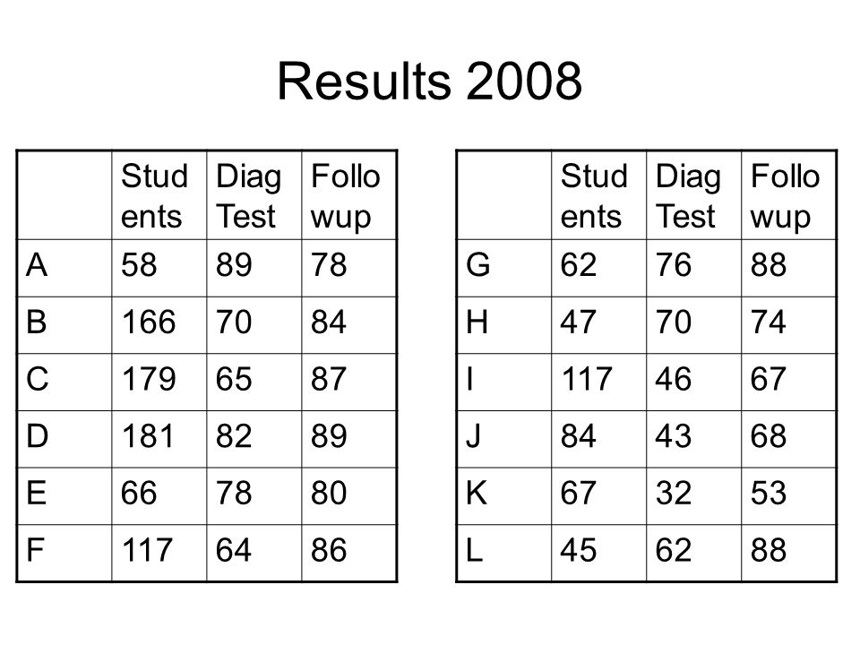 Results 2008 Stud ents Diag Test Follo wup G627688 H477074 I1174667 J844368 K673253 L456288 Stud ents Diag Test Follo wup A588978 B1667084 C1796587 D1