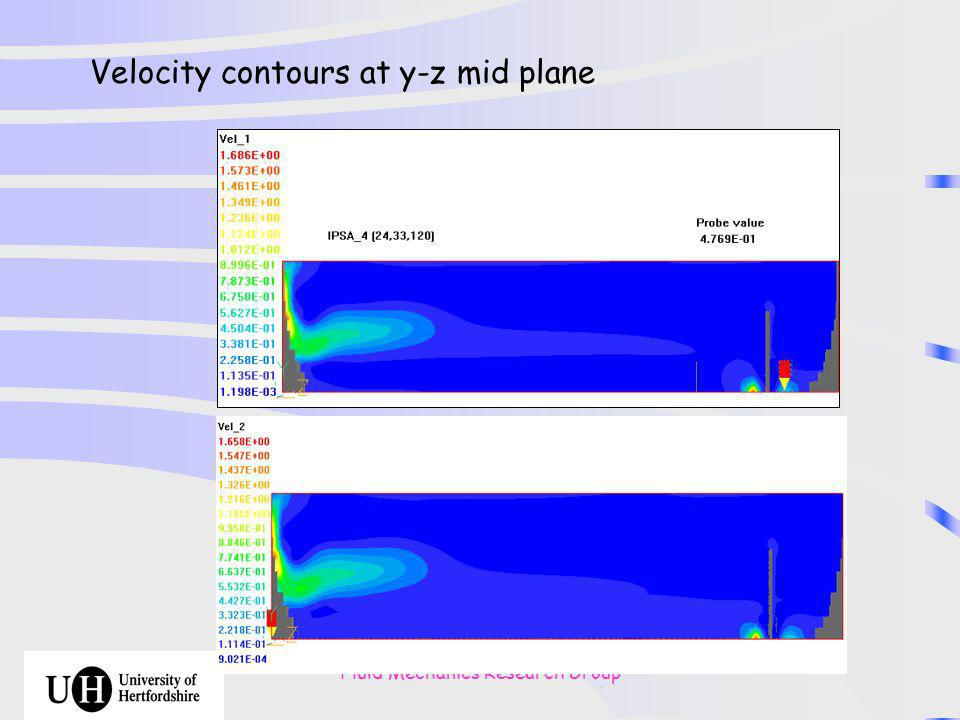 Fluid Mechanics Research Group Velocity contours at y-z mid plane