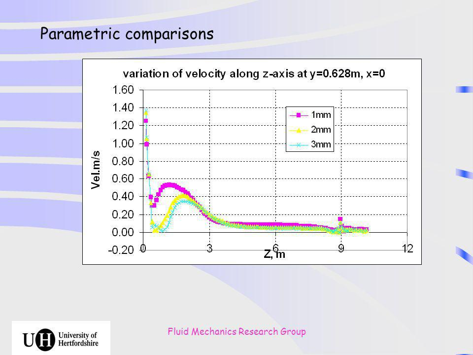 Fluid Mechanics Research Group Parametric comparisons