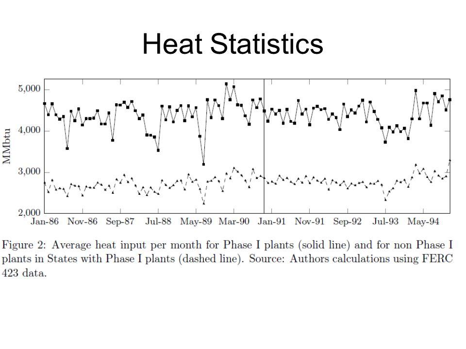 Heat Statistics