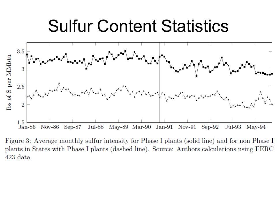 Sulfur Content Statistics