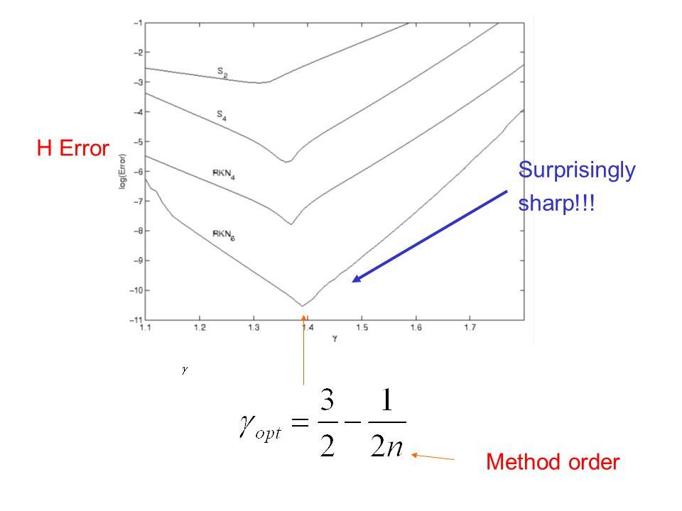 H Error Method order Surprisingly sharp!!!