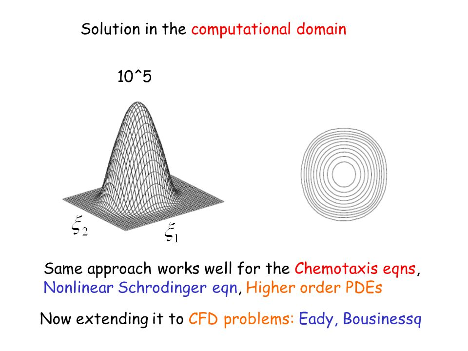 Solution in the computational domain 10^5 Same approach works well for the Chemotaxis eqns, Nonlinear Schrodinger eqn, Higher order PDEs Now extending it to CFD problems: Eady, Bousinessq