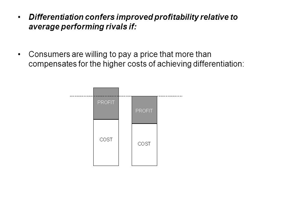 Differentiation confers improved profitability relative to average performing rivals if: Consumers are willing to pay a price that more than compensat