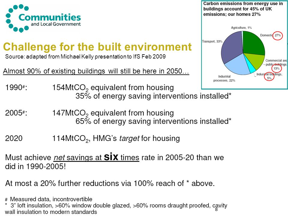 Challenge for the built environment Source: adapted from Michael Kelly presentation to IfS Feb 2009 Almost 90% of existing buildings will still be here in 2050…