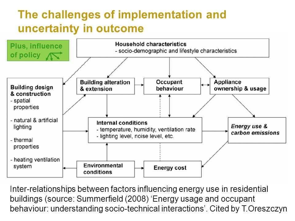 Inter-relationships between factors influencing energy use in residential buildings (source: Summerfield (2008) Energy usage and occupant behaviour: understanding socio-technical interactions.