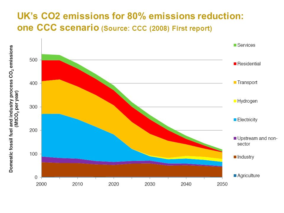 UKs CO2 emissions for 80% emissions reduction: one CCC scenario (Source: CCC (2008) First report)