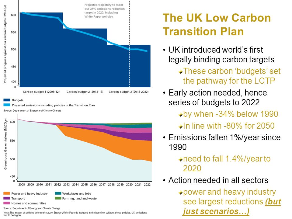 The UK Low Carbon Transition Plan UK introduced worlds first legally binding carbon targets These carbon budgets set the pathway for the LCTP Early action needed, hence series of budgets to 2022 by when -34% below 1990 In line with -80% for 2050 Emissions fallen 1%/year since 1990 need to fall 1.4%/year to 2020 Action needed in all sectors power and heavy industry see largest reductions (but just scenarios…)