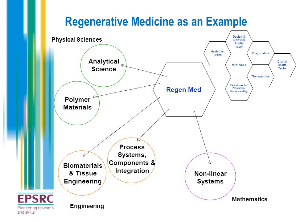 Regenerative Medicine as an Example Regen Med Assistive Techs Medicines Design & Techs for Public Health Techniques for Biomedical Understanding Diagn