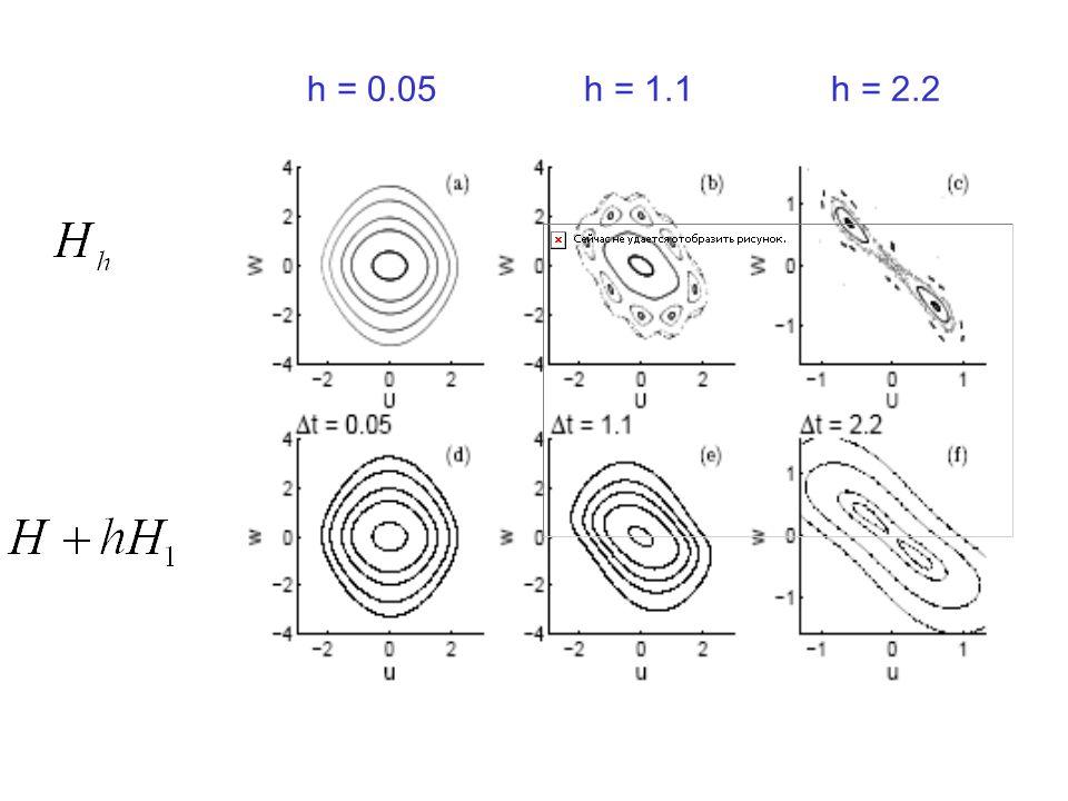 h = 0.05 h = 1.1 h = 2.2