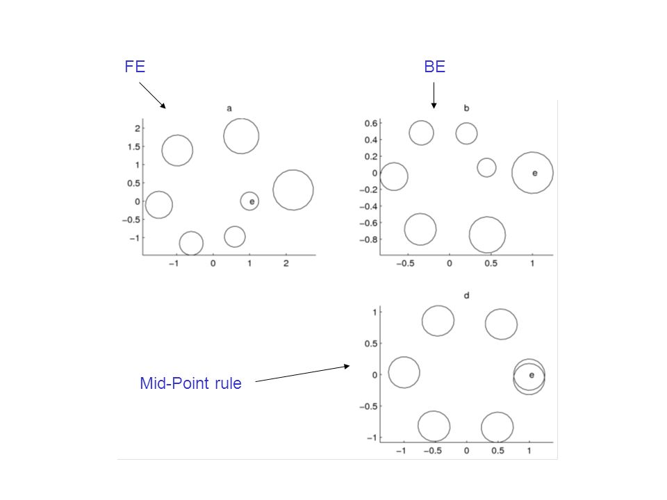 FEBE Mid-Point rule