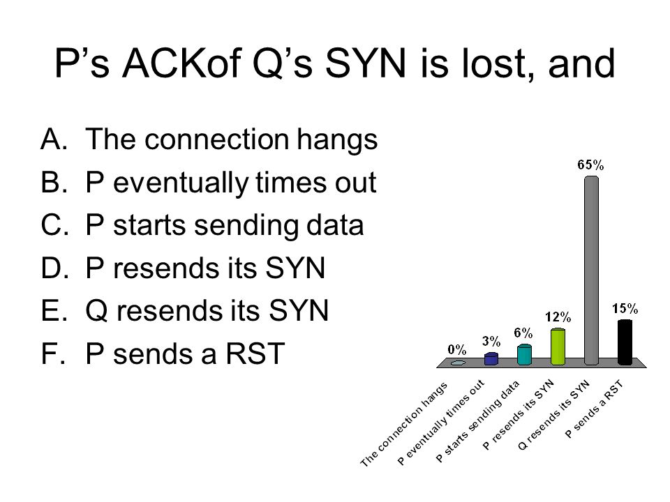 Ps ACKof Qs SYN is lost, and A.The connection hangs B.P eventually times out C.P starts sending data D.P resends its SYN E.Q resends its SYN F.P sends a RST