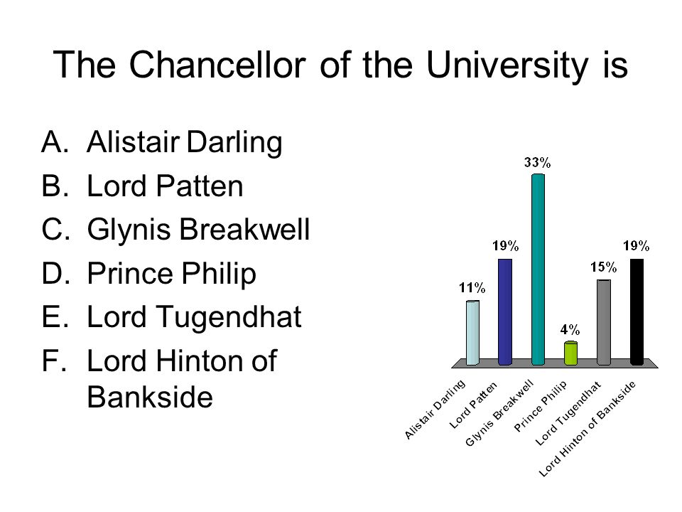 The Chancellor of the University is A.Alistair Darling B.Lord Patten C.Glynis Breakwell D.Prince Philip E.Lord Tugendhat F.Lord Hinton of Bankside