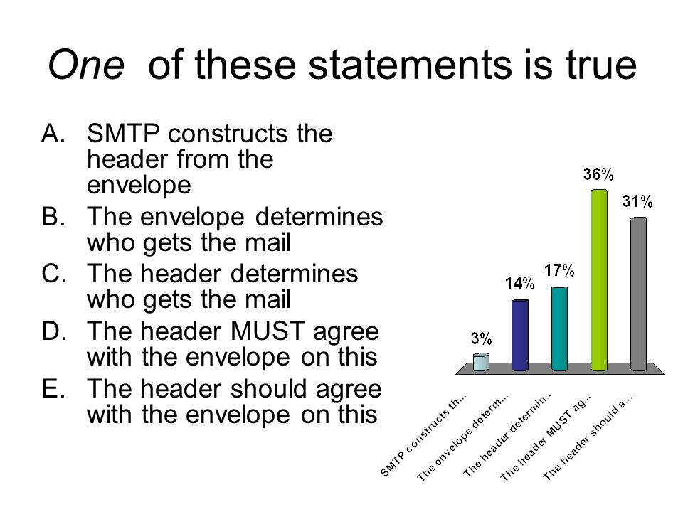 One of these statements is true A.SMTP constructs the header from the envelope B.The envelope determines who gets the mail C.The header determines who gets the mail D.The header MUST agree with the envelope on this E.The header should agree with the envelope on this