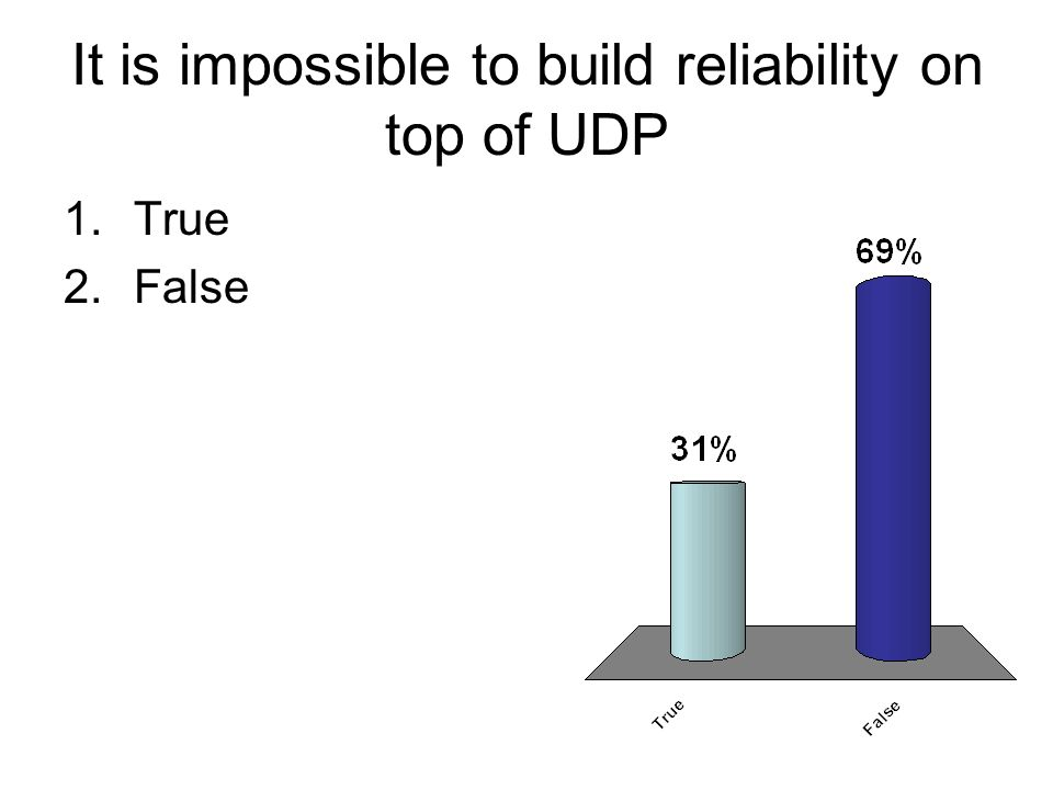 It is impossible to build reliability on top of UDP 1.True 2.False